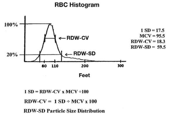 rbc-histogram-rdw