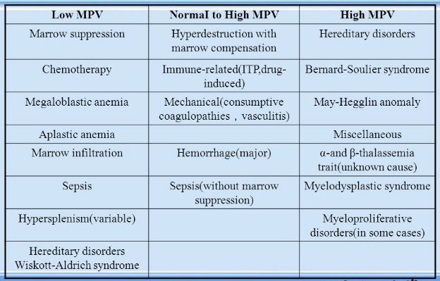 mpv blood test-mean-platelet-volume-low-high-normal