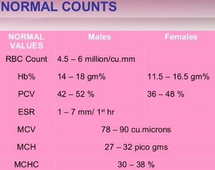 normal-counts-of-various-blood-tests